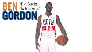 "Benny ""Big Bucks, No Buckets"" Gordon set to make $13.2M this season"